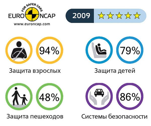 Рейтинг безопасности EuroNCAP
